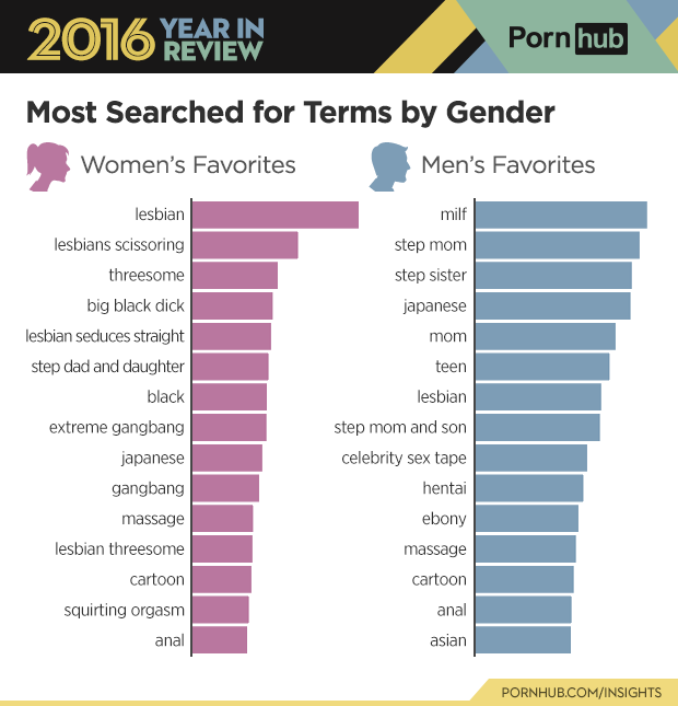 3 pornhub insights 2016 year review gender searches